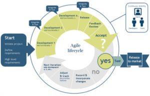 agile-project-management2