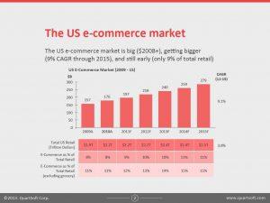 us-ecommerce-market-statistics