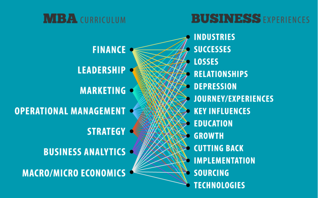 MBA + Business Experiences